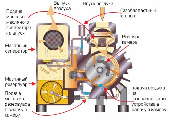 принцип работы форвакуумных насосов