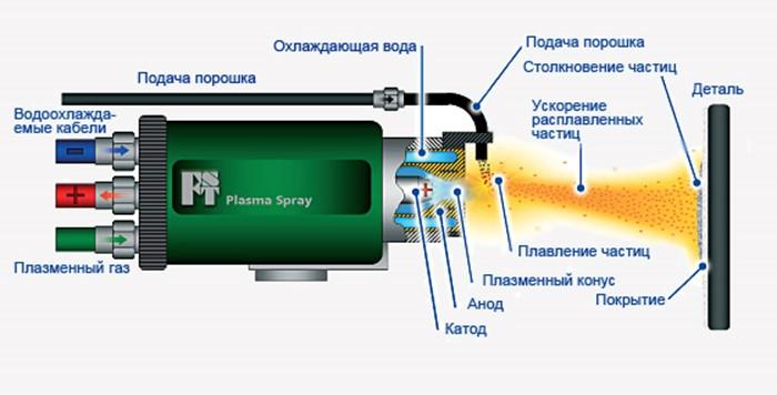 что такое ионно-плазменное напылени